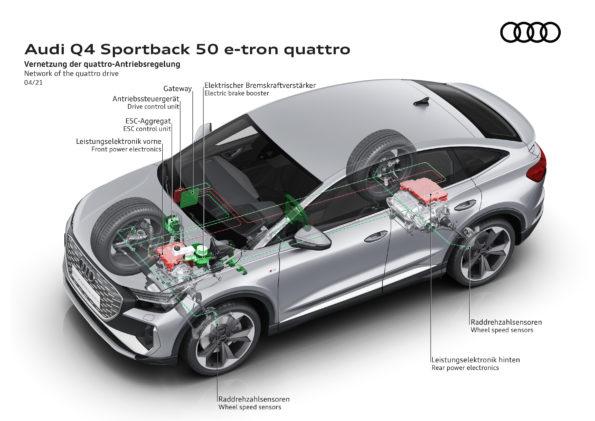 Audi Q4 Sportback 50 e-tron quattro - Transmission intégrale e-quattro