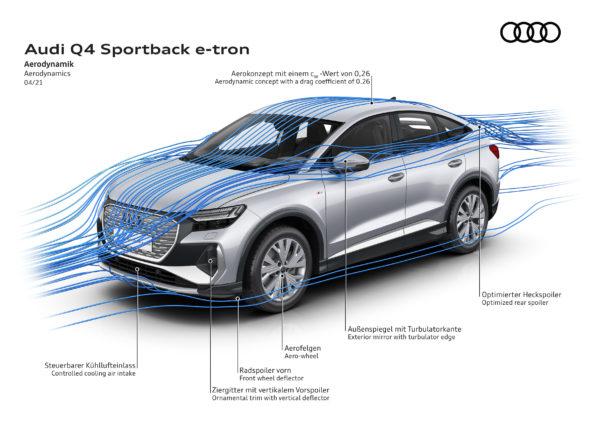 Audi Q4 Sportback e-tron - Aérodynamique