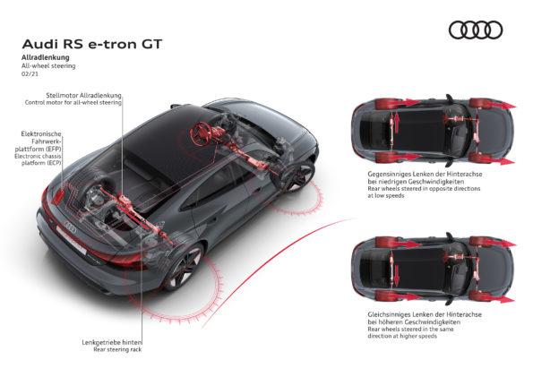 Audi RS e-tron GT - All-wheel steering