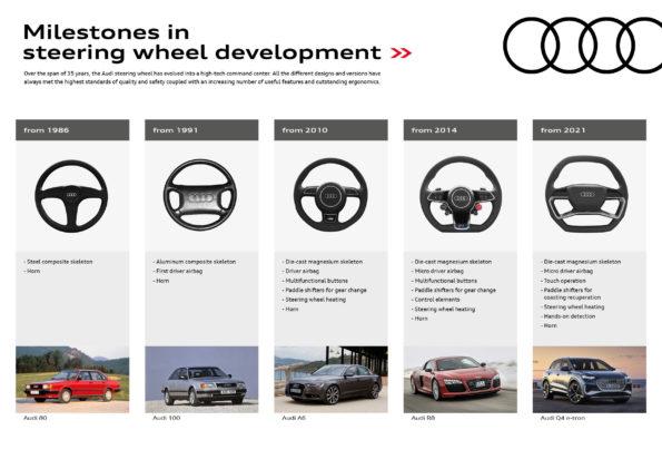 Chronologie des volants Audi