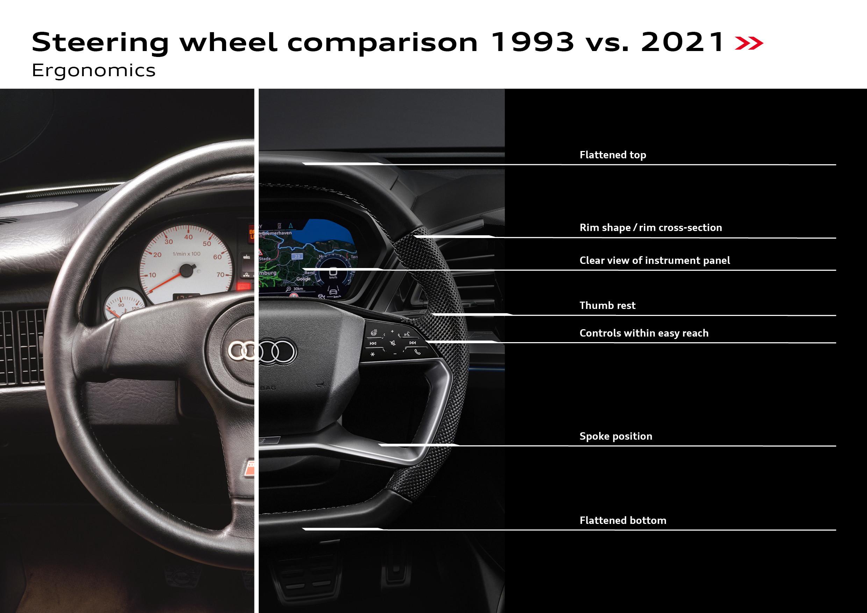 Comparaison volants Audi 1993 Vs 2021