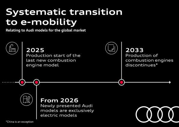 Transition Audi vers la mobilité électrique