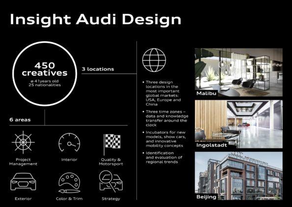 Equipe Design Audi