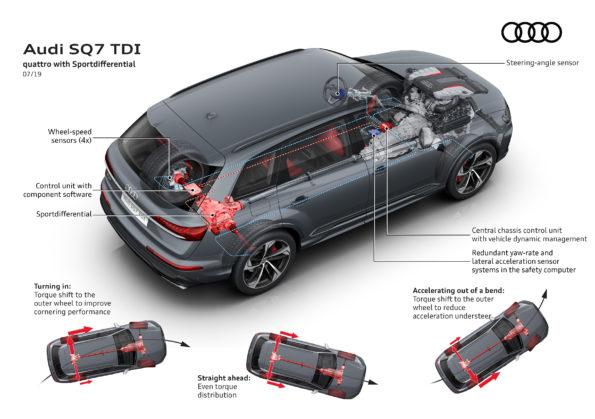 Audi SQ7 TDI - Differentiel quattro Sport