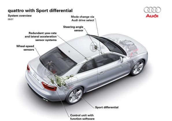 Audi quattro avec différentiel Sport
