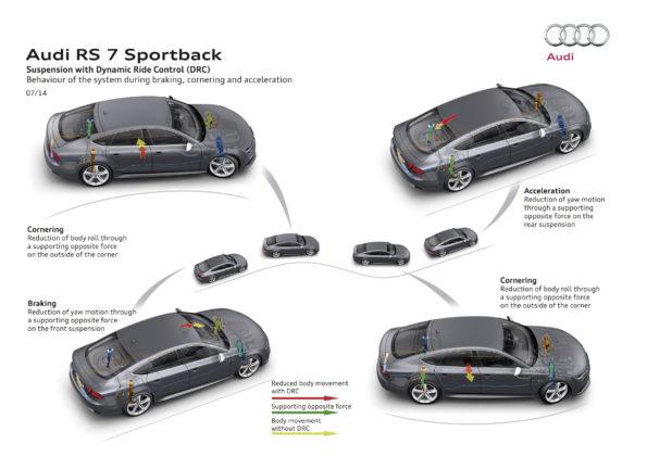 Audi RS 7 Sportback - Suspension avec technologie Dynamic Ride Control