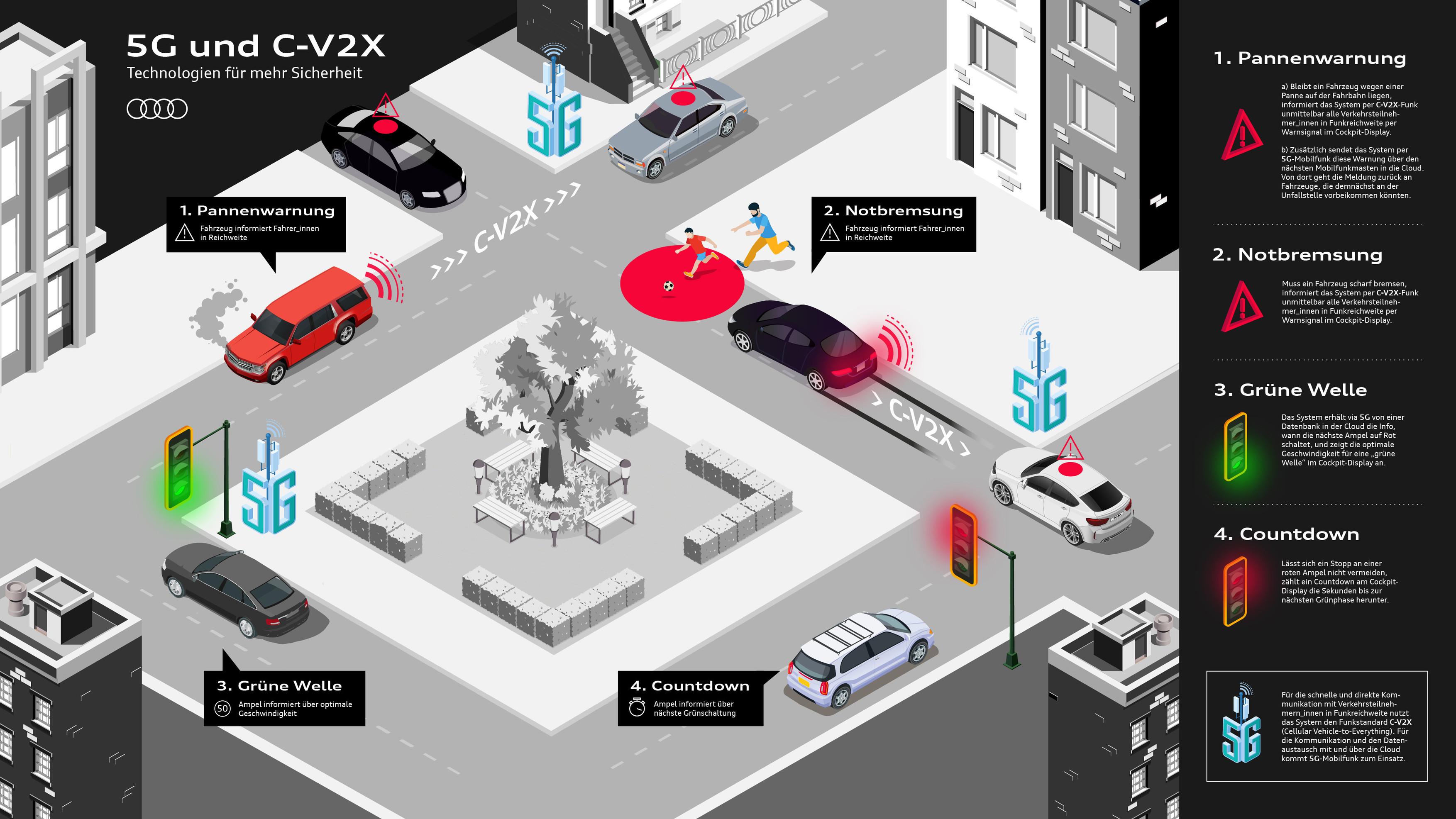 5G et Connexion aux infrastructures routières